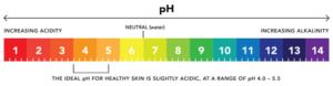 Ph Skincare Scale