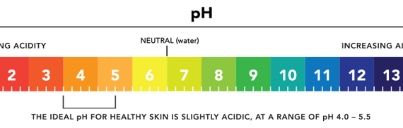 Ph Skincare Scale